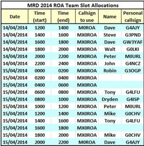 Click on the image for a larger text version. All but 3 slots for the M0ROA MRD 2014 Team entry are now filled.  Two are graveyard slots, unlikely to be very productive, and one good one on the Tuesday afternoon.  MRD starts in less than 48 hours from now (this is Saturday April 12th, 1200Z).  You can still contact me if you want to use the ROA c/s MX0ROA for one of these slots, but this is for ROA members only.""
